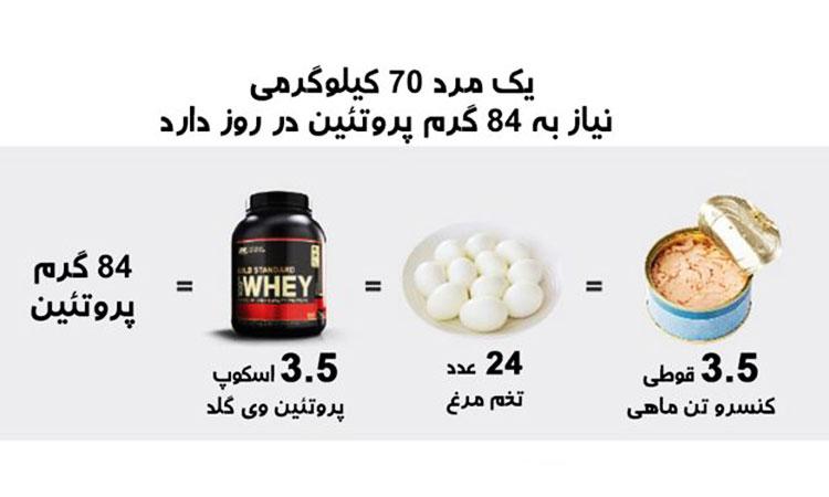 میزان پروتئین لازم افراد